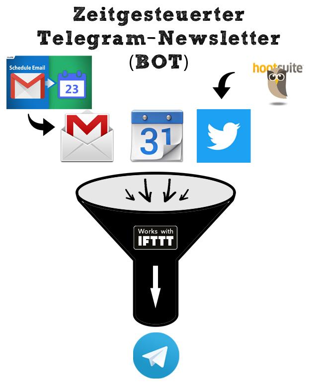 Schaubild: Telegram Bot - zeitgesteuerter Newsletter